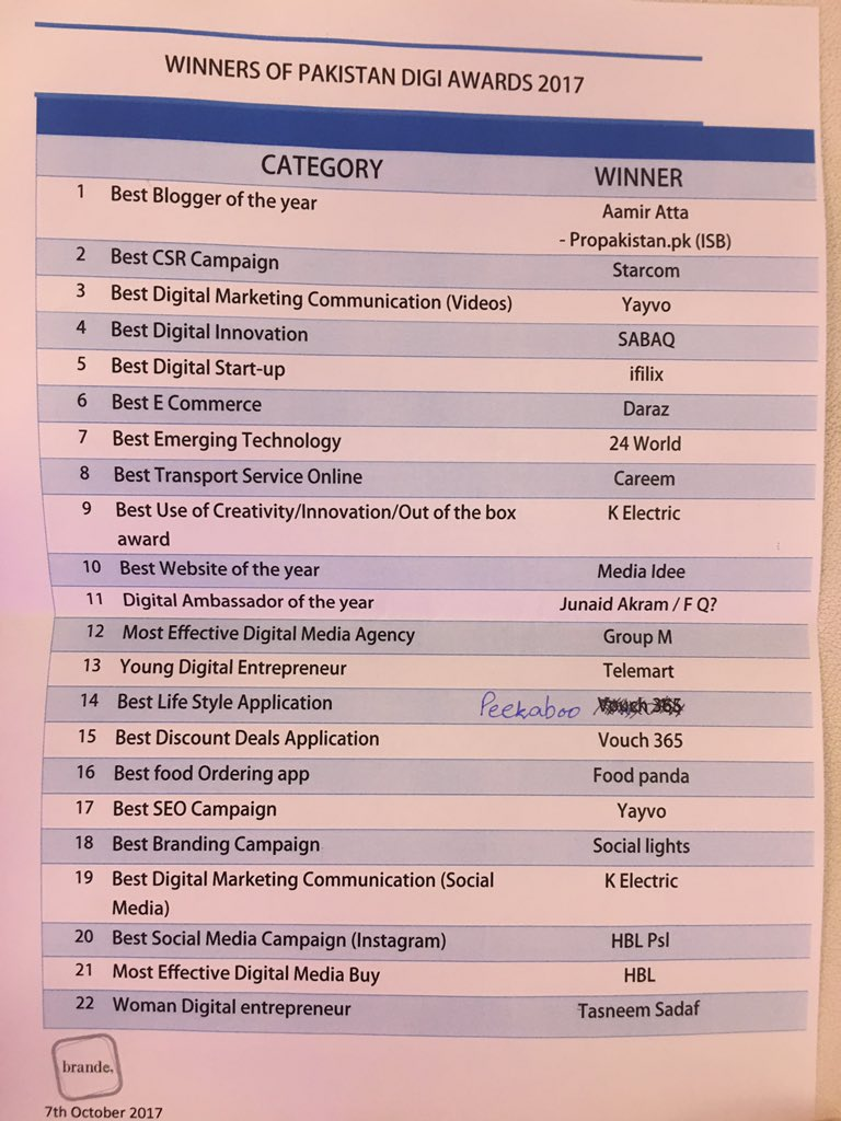 List of Winners at Pakistan Digi Awards 2017